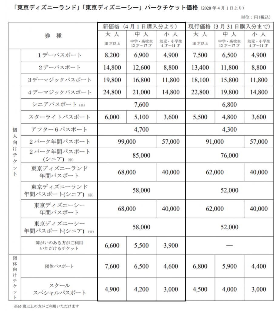 パスポートチケット値段の値上げ2020年1月30日発表